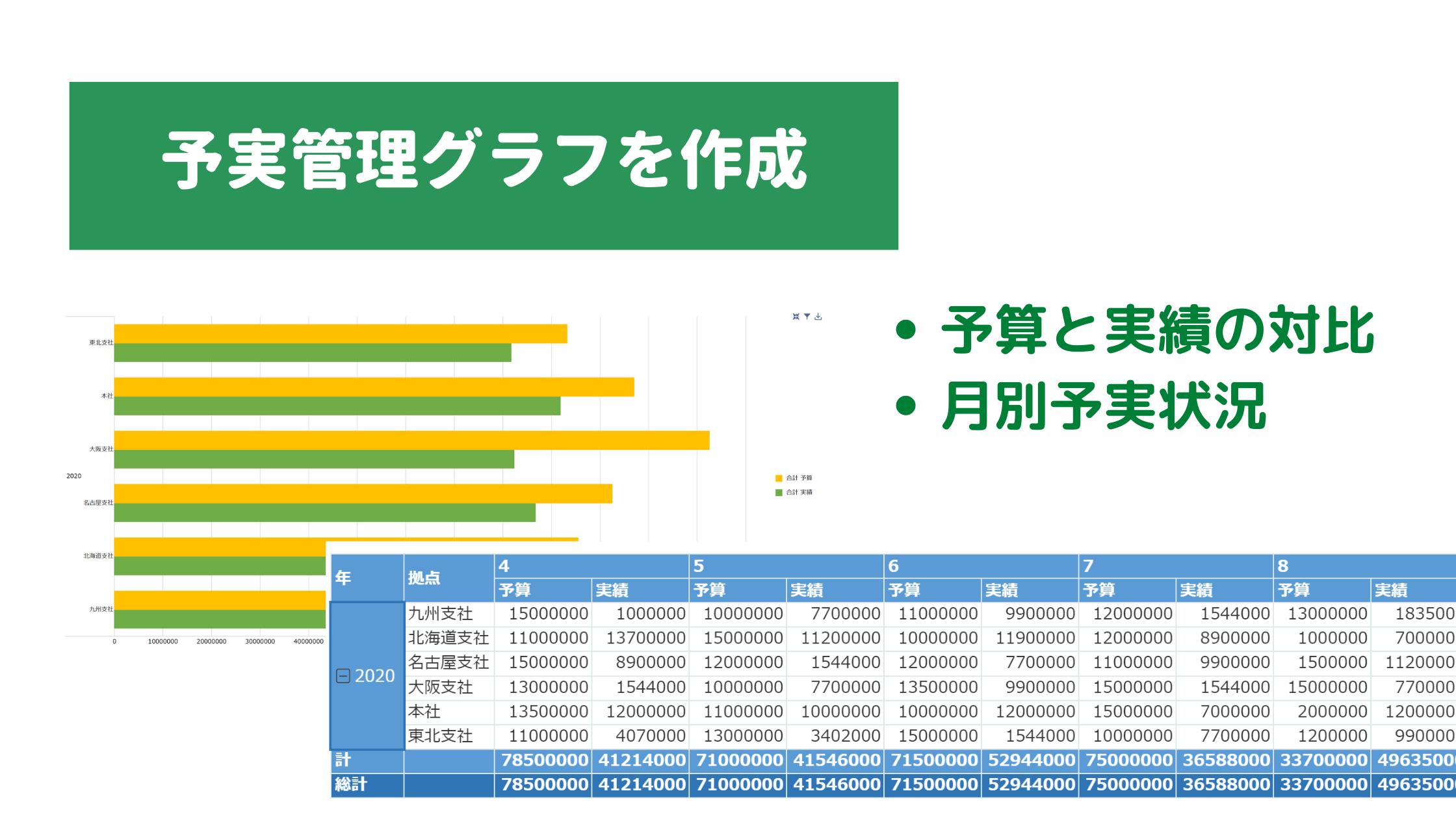 kintoneで予実管理グラフを作成