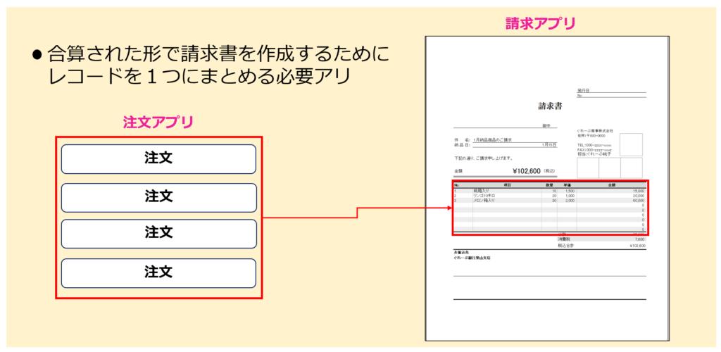 kintone で作成する合計請求書の例