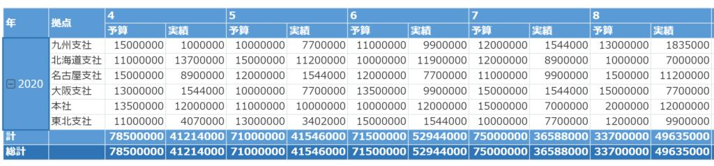 krewDashboardでできる!ピボットテーブルでkintoneで管理する予実データを可視化