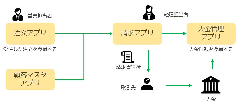 kintoneで作成した請求管理システム全体図