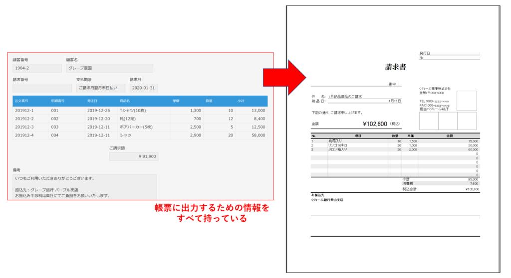 請求書を出力するアプリには印字するすべてのデータが含まれている必要がある